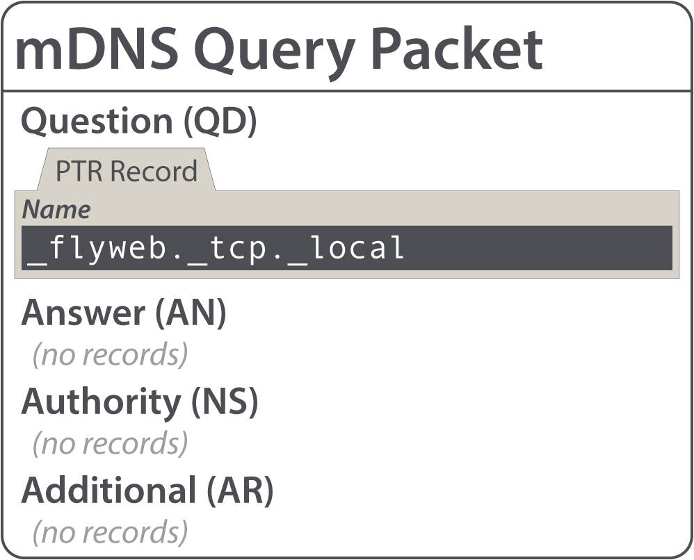 mDNS Query Packet